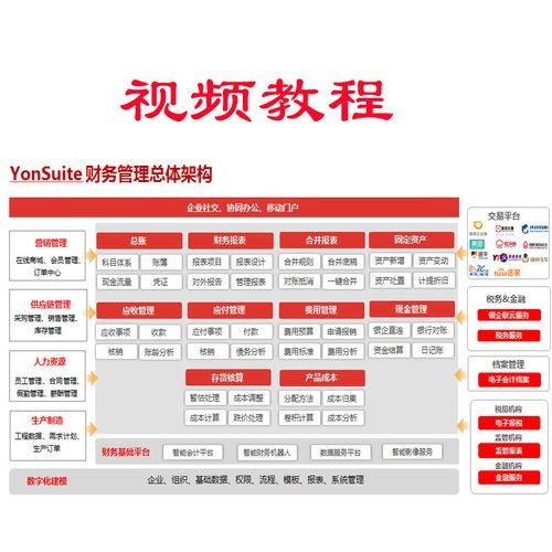 用友yonsuite云erp视频教程  软件财务会计电算化培训